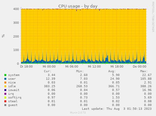 Auslastung CPU daube:hosting